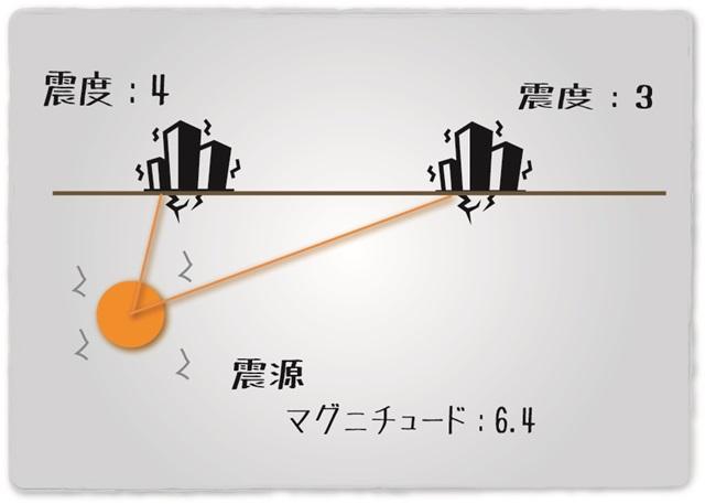 マグニチュードと震度の違い。過去の大地震の比較表を作ってみた。