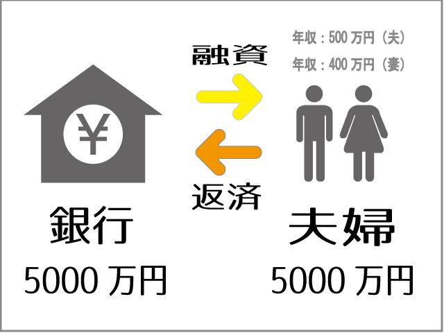 夫婦連帯債務型住宅ローン