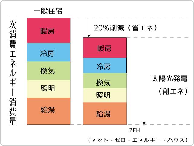 ZEH 図解