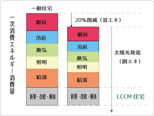 LCCM住宅 図解