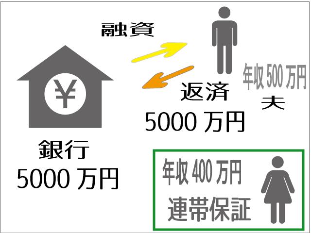 夫婦連帯保証型住宅ローン
