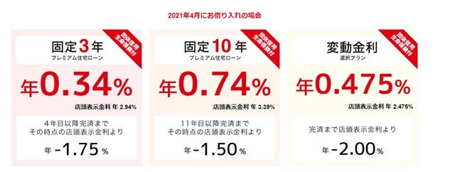 三菱UFJ銀行 住宅ローン 金利