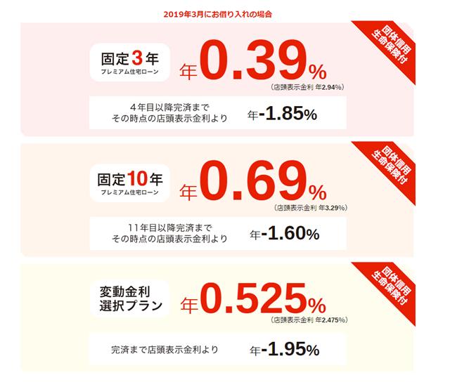 三菱UFJ銀行 ネット専用金利2019年3月