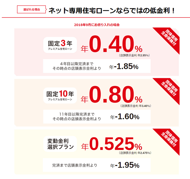 三菱UFJ住宅ローン、ネット専用
