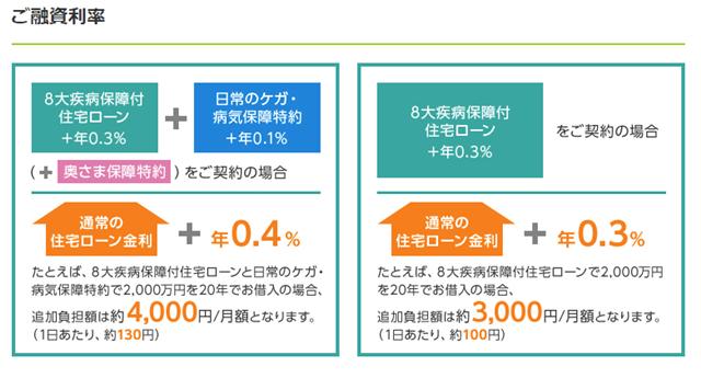 三井住友 8大疾病