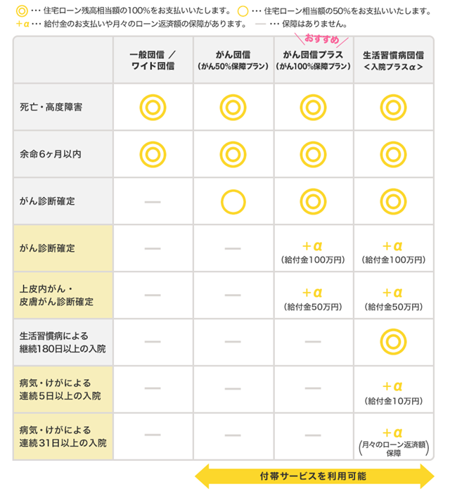 ARUHI 変動S 団信
