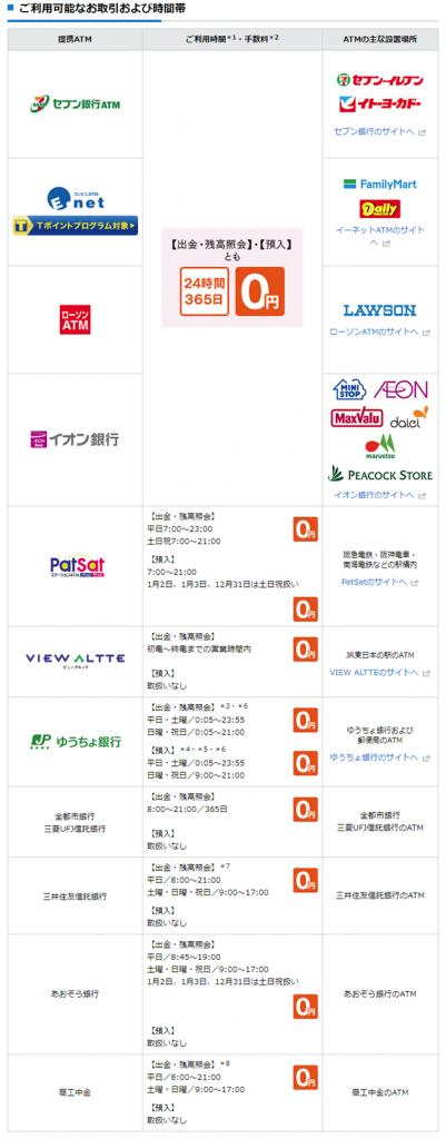 新生銀行、ATM