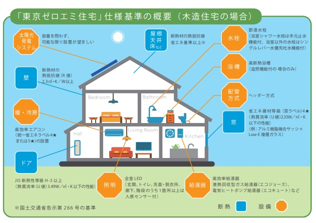 東京ゼロエミ住宅 概念図